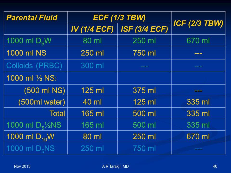 Nov 2013 40A R Tarakji, MD Parental FluidECF (1/3 TBW) ICF (2/3 TBW) IV (1/4 ECF)ISF (3/4 ECF) 1000 ml D 5 W80 ml250 ml670 ml 1000 ml NS250 ml750 ml--