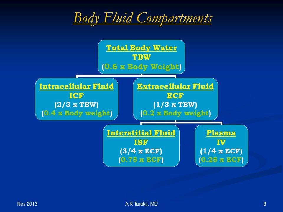 Nov 2013 6A R Tarakji, MD Body Fluid Compartments Total Body Water TBW (0.6 x Body Weight) Intracellular Fluid ICF (2/3 x TBW) (0.4 x Body weight) Ext