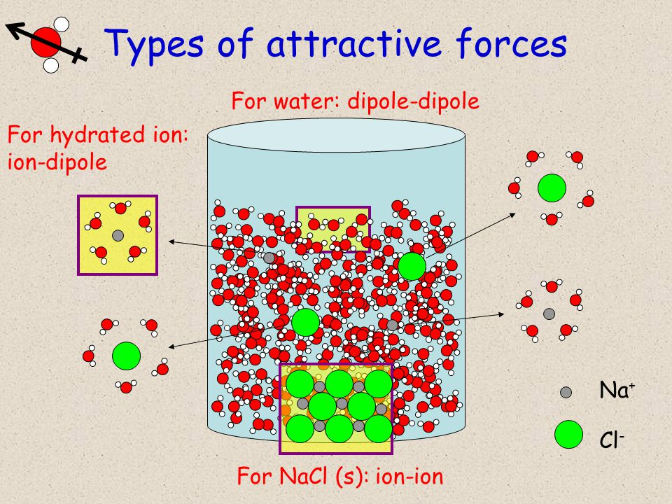 Types of attractive forces Na + Cl - For water: dipole-dipole For NaCl (s): ion-ion For hydrated ion: ion-dipole