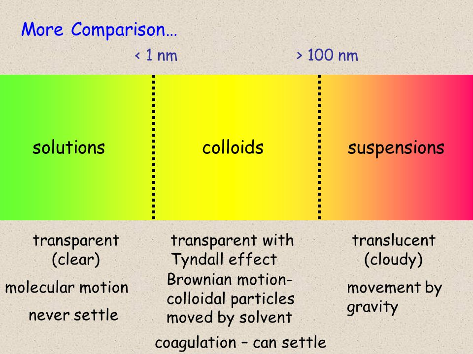 solutionscolloidssuspensions < 1 nm> 100 nm More Comparison… transparent with Tyndall effect translucent (cloudy) molecular motion Brownian motion- colloidal particles moved by solvent movement by gravity coagulation – can settle never settle transparent (clear)