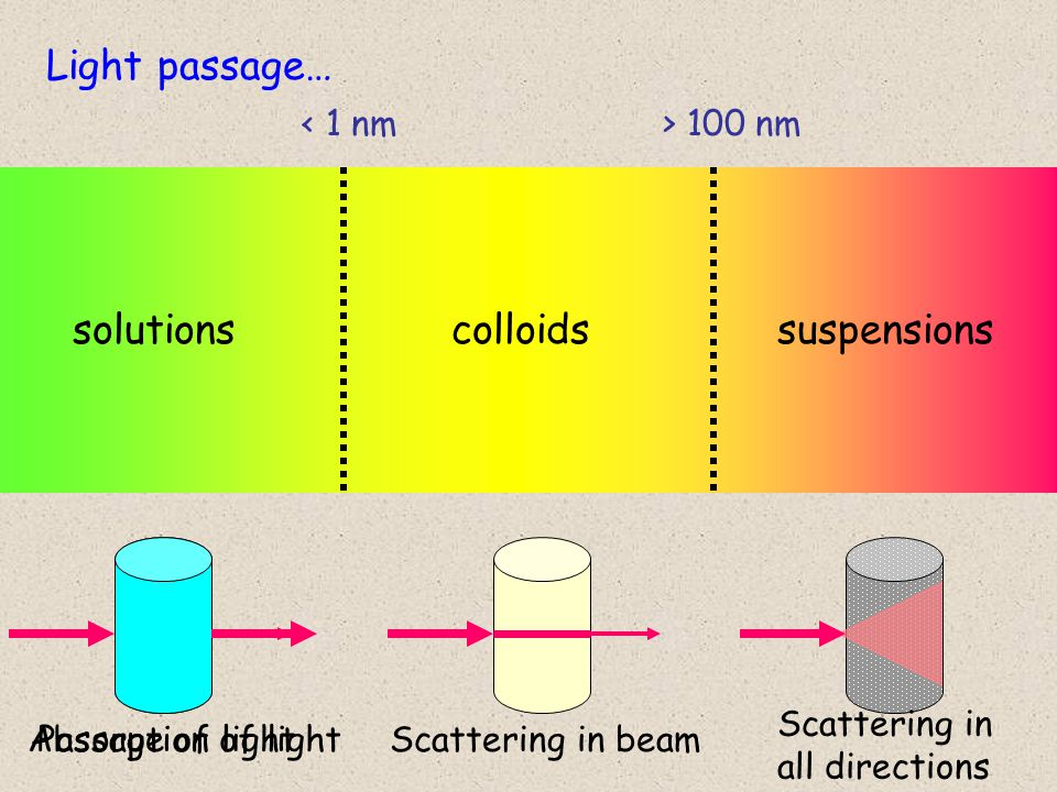 solutionscolloidssuspensions < 1 nm> 100 nm Light passage… Passage of lightScattering in beam Scattering in all directions Absorption of light
