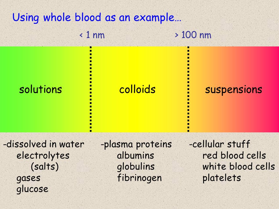 solutionscolloidssuspensions < 1 nm> 100 nm -dissolved in water electrolytes (salts) gases glucose -plasma proteins albumins globulins fibrinogen -cellular stuff red blood cells white blood cells platelets Using whole blood as an example…