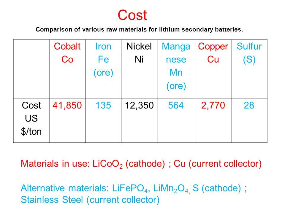 Cost Cobalt Co Iron Fe (ore) Nickel Ni Manga nese Mn (ore) Copper Cu Sulfur (S) Cost US $/ton 41,85013512,3505642,77028 Comparison of various raw mate