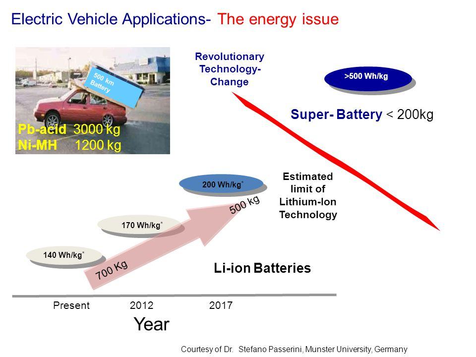 Electric Vehicle Applications- The energy issue 500 km Battery Pb-acid 3000 kg Ni-MH 1200 kg >500 Wh/kg Super- Battery< 200kg Li-ion Batteries Year Pr