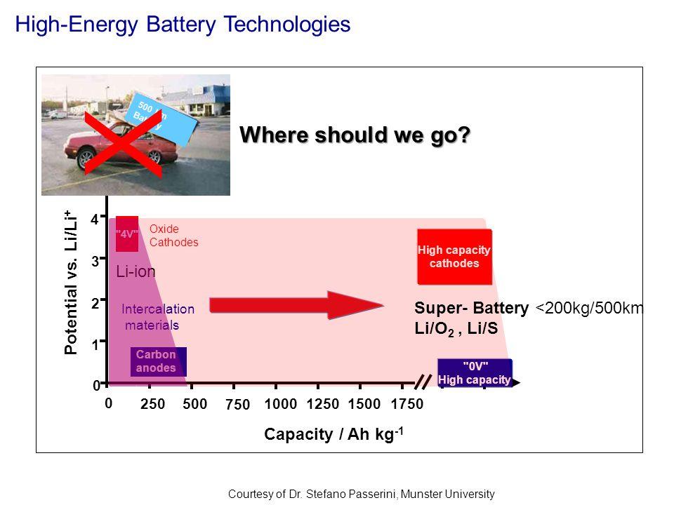 High-Energy Battery Technologies Courtesy of Dr. Stefano Passerini, Munster University