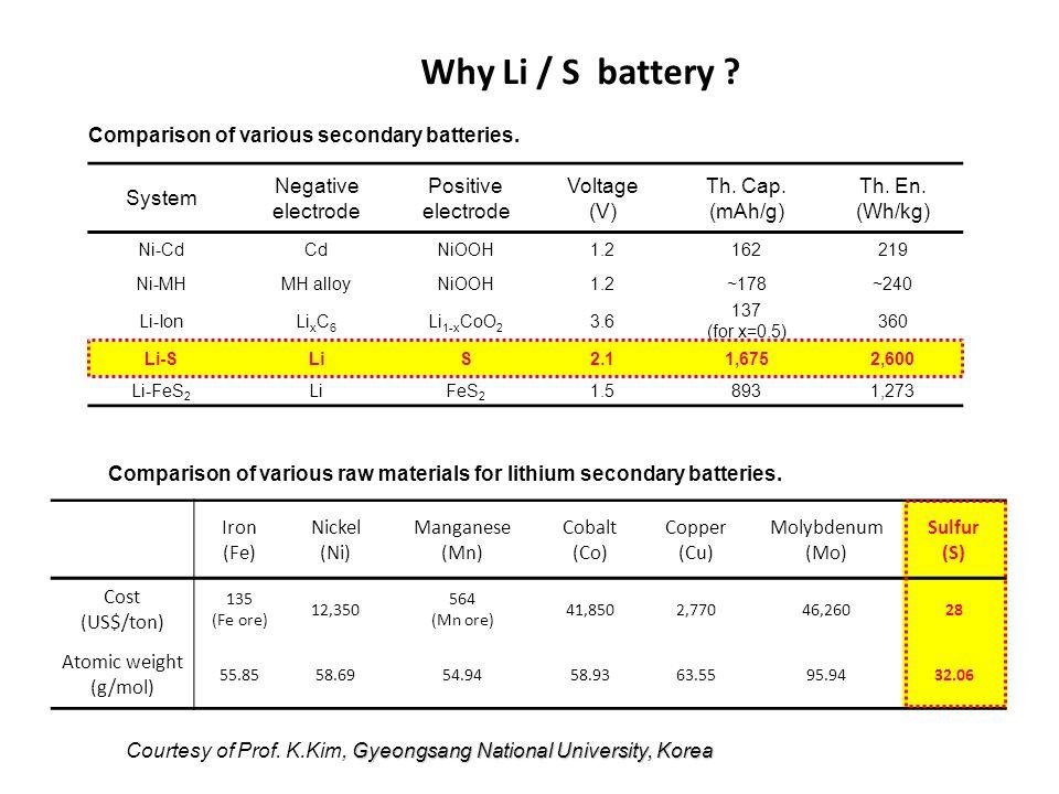 Why Li / S battery ? System Negative electrode Positive electrode Voltage (V) Th. Cap. (mAh/g) Th. En. (Wh/kg) Ni-CdCdNiOOH1.2162219 Ni-MHMH alloyNiOO