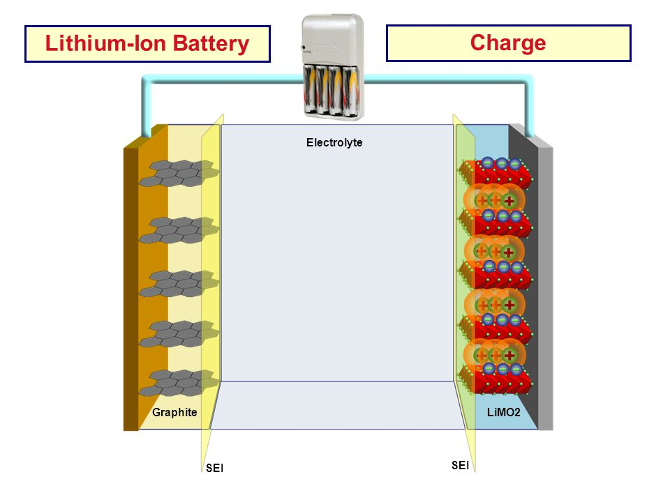 AL Current Collector Cu Current Collector Electrolyte LiMO2 Graphite SEI Lithium-Ion Battery Charge
