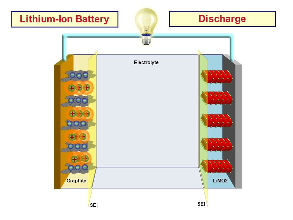 AL Current Collector Cu Current Collector Electrolyte LiMO2 Graphite SEI Lithium-Ion Battery Discharge