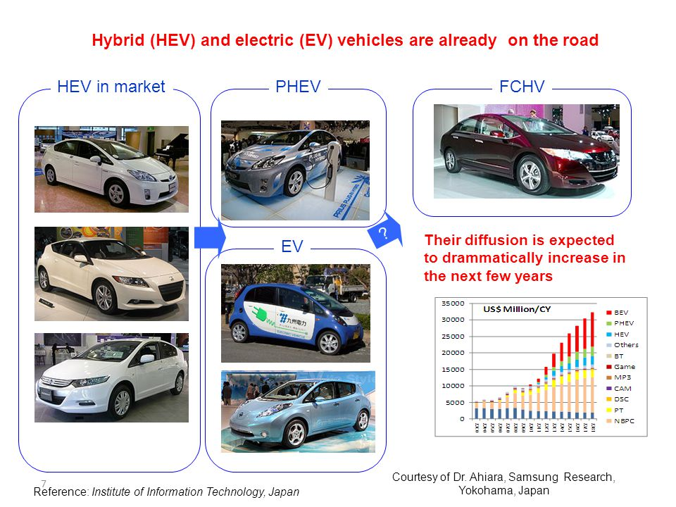 7 Reference: Institute of Information Technology, Japan HEV, EV and FCV in Japan HEV in marketPHEV EV FCHV ? Hybrid (HEV) and electric (EV) vehicles a