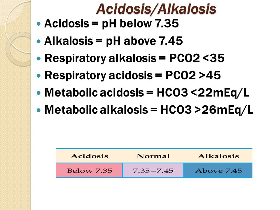 Acidosis/Alkalosis Acidosis = pH below 7.35 Alkalosis = pH above 7.45 Respiratory alkalosis = PCO2 <35 Respiratory acidosis = PCO2 >45 Metabolic acidosis = HCO3 <22mEq/L Metabolic alkalosis = HCO3 >26mEq/L