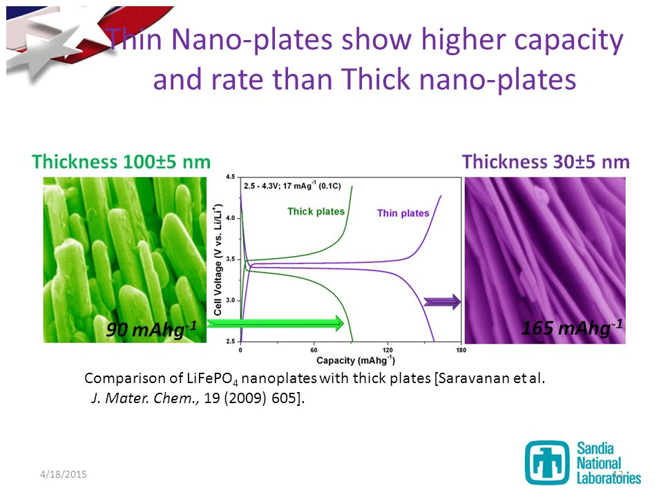 Comparison of LiFePO 4 nanoplates with thick plates [Saravanan et al. J. Mater. Chem., 19 (2009) 605]. Thin Nano-plates show higher capacity and rate