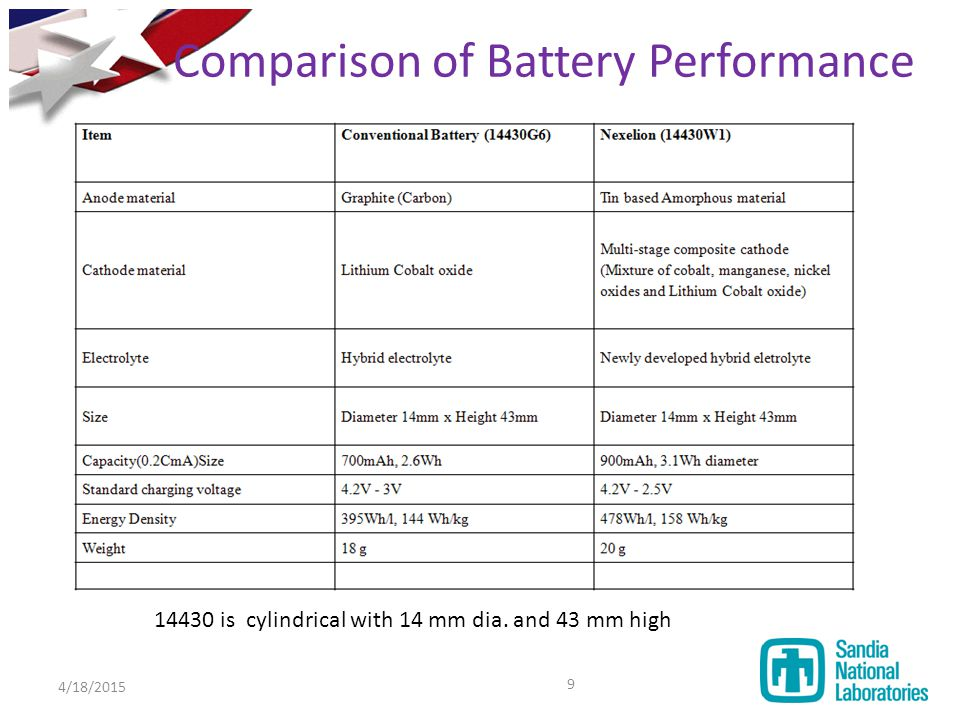 Comparison of Battery Performance 14430 is cylindrical with 14 mm dia. and 43 mm high 4/18/2015 9