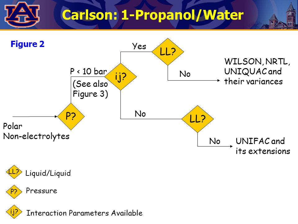 Carlson: 1-Propanol/Water P? ij? LL? (See also Figure 3) P < 10 bar UNIFAC and its extensions Polar Non-electrolytes Yes LL? No WILSON, NRTL, UNIQUAC