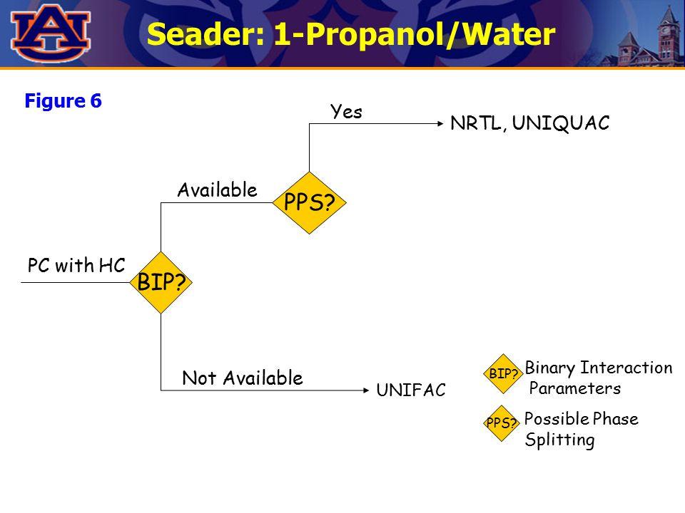Seader: 1-Propanol/Water Figure 6 PPS. BIP.
