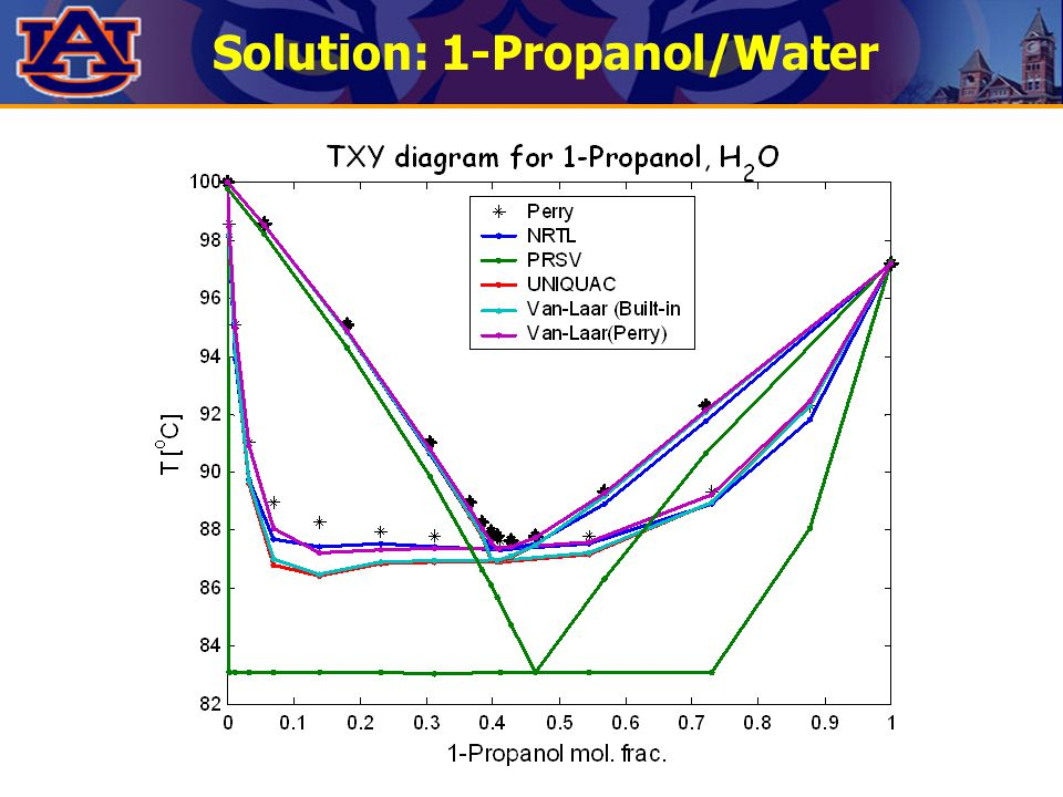 Solution: 1-Propanol/Water