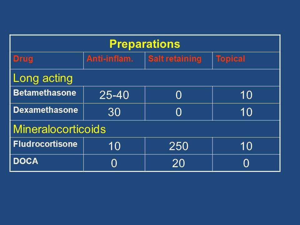 Preparations DrugAnti-inflam.Salt retainingTopical Long acting Betamethasone 25-40010 Dexamethasone 30010 Mineralocorticoids Fludrocortisone 1025010 D