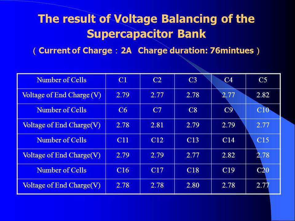 Number of CellsC1C2C3C4C5 Voltage of End Charge (V)2.792.772.782.772.82 Number of CellsC6C7C8C9C10 Voltage of End Charge(V)2.782.812.79 2.77 Number of