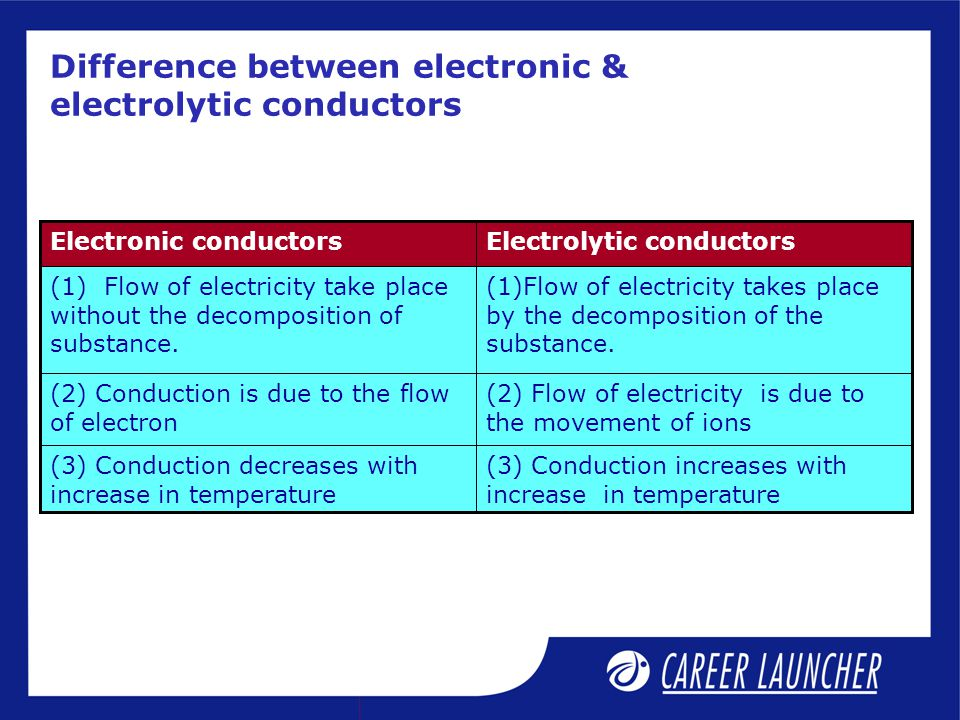 Difference between electronic & electrolytic conductors (3) Conduction increases with increase in temperature (3) Conduction decreases with increase i