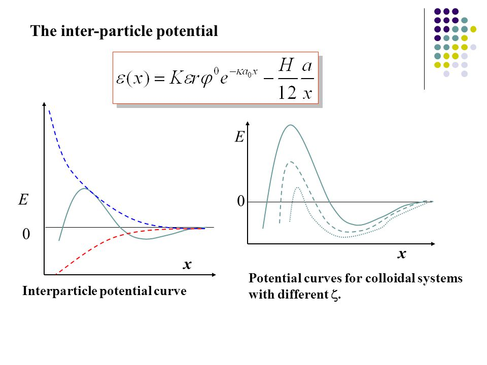 The inter-particle potential Interparticle potential curve Potential curves for colloidal systems with different . x E 0 x E 0