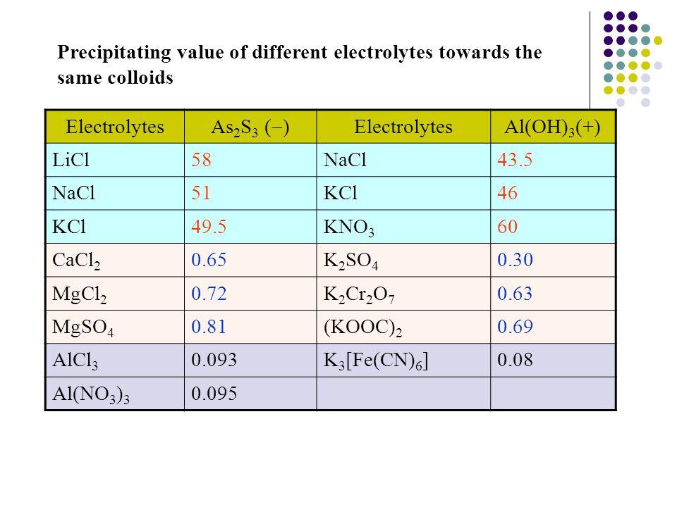 Electrolytes As 2 S 3 (  ) ElectrolytesAl(OH) 3 (+) LiCl58NaCl43.5 NaCl51KCl46 KCl49.5KNO 3 60 CaCl 2 0.65K 2 SO 4 0.30 MgCl 2 0.72K 2 Cr 2 O 7 0.63