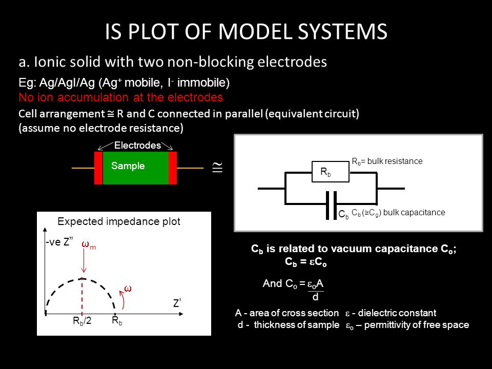 R b = bulk resistance IS PLOT OF MODEL SYSTEMS a. Ionic solid with two non-blocking electrodes Cell arrangement  R and C connected in parallel (equiv