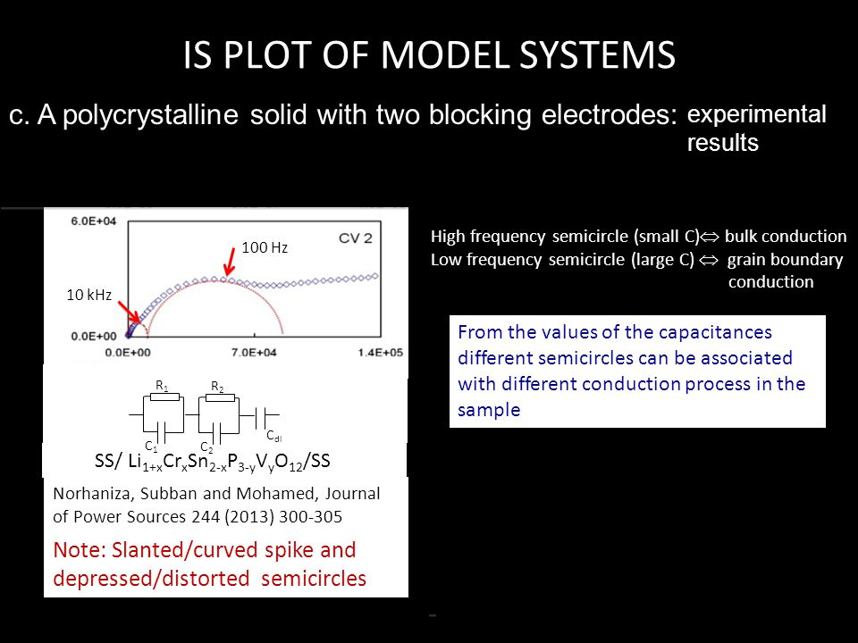 IS PLOT OF MODEL SYSTEMS c. A polycrystalline solid with two blocking electrodes: SS/ Li 1+x Cr x Sn 2-x P 3-y V y O 12 /SS Norhaniza, Subban and Moha