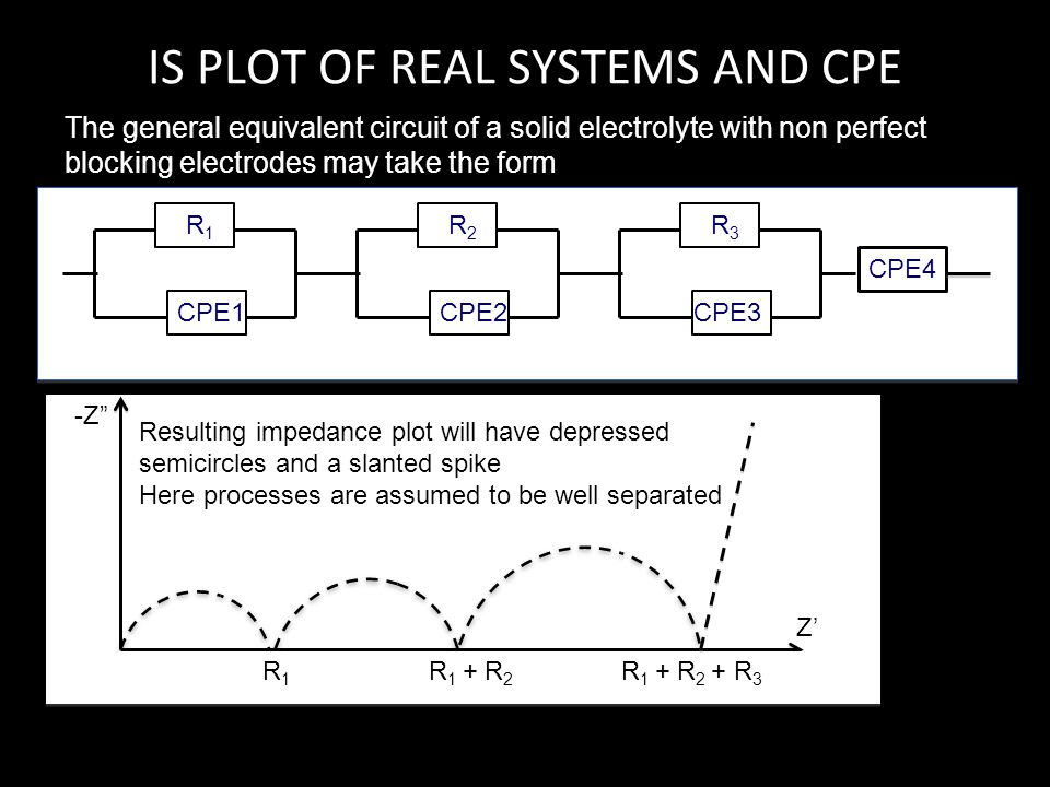 IS PLOT OF REAL SYSTEMS AND CPE The general equivalent circuit of a solid electrolyte with non perfect blocking electrodes may take the form R2R2 CPE2
