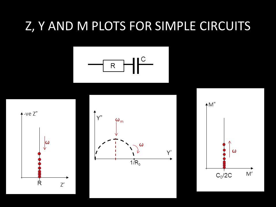 """Z, Y AND M PLOTS FOR SIMPLE CIRCUITS R C R -ve Z"""" Z'Z' Y"""" Y'Y' mm  1/R b C 0 /2C M""""M"""" M'M'  """