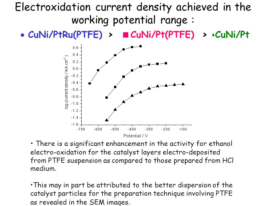 Electroxidation current density achieved in the working potential range :  CuNi/PtRu(PTFE) >  CuNi/Pt(PTFE) >  CuNi/Pt There is a significant enhancement in the activity for ethanol electro-oxidation for the catalyst layers electro-deposited from PTFE suspension as compared to those prepared from HCl medium.