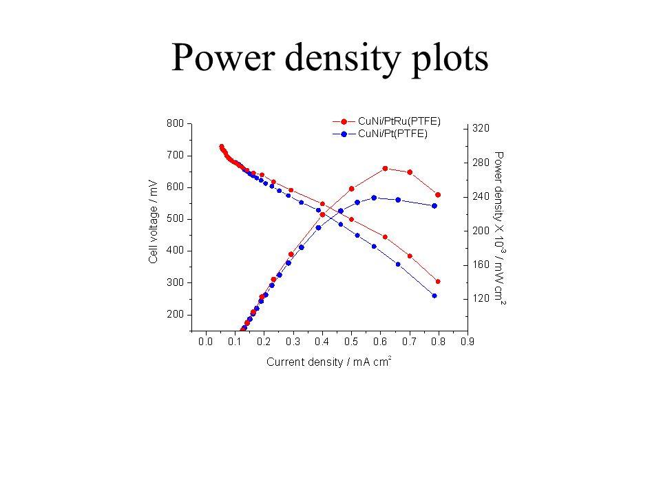 Power density plots