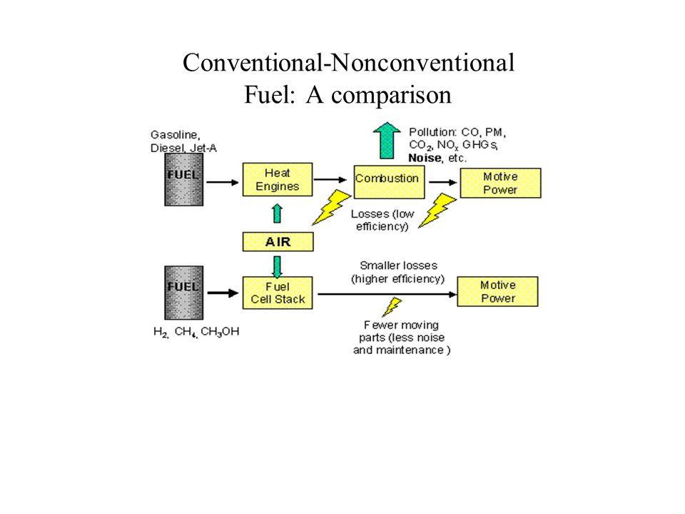 Conventional-Nonconventional Fuel: A comparison