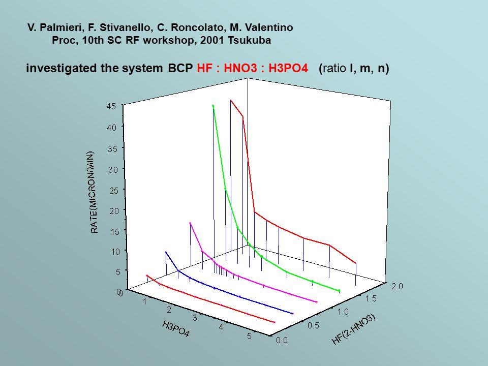 Hydrofluoric acid (HF) is a corrosive inorganic acid [Himes, 1989].