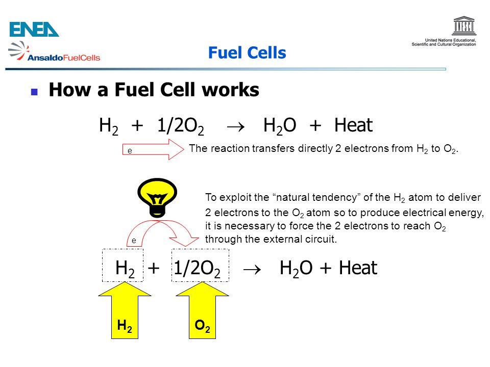 How a Fuel Cell works Fuel Cells e e H 2 + 1/2O 2  H 2 O + Heat H2H2 O2O2 The reaction transfers directly 2 electrons from H 2 to O 2. To exploit the