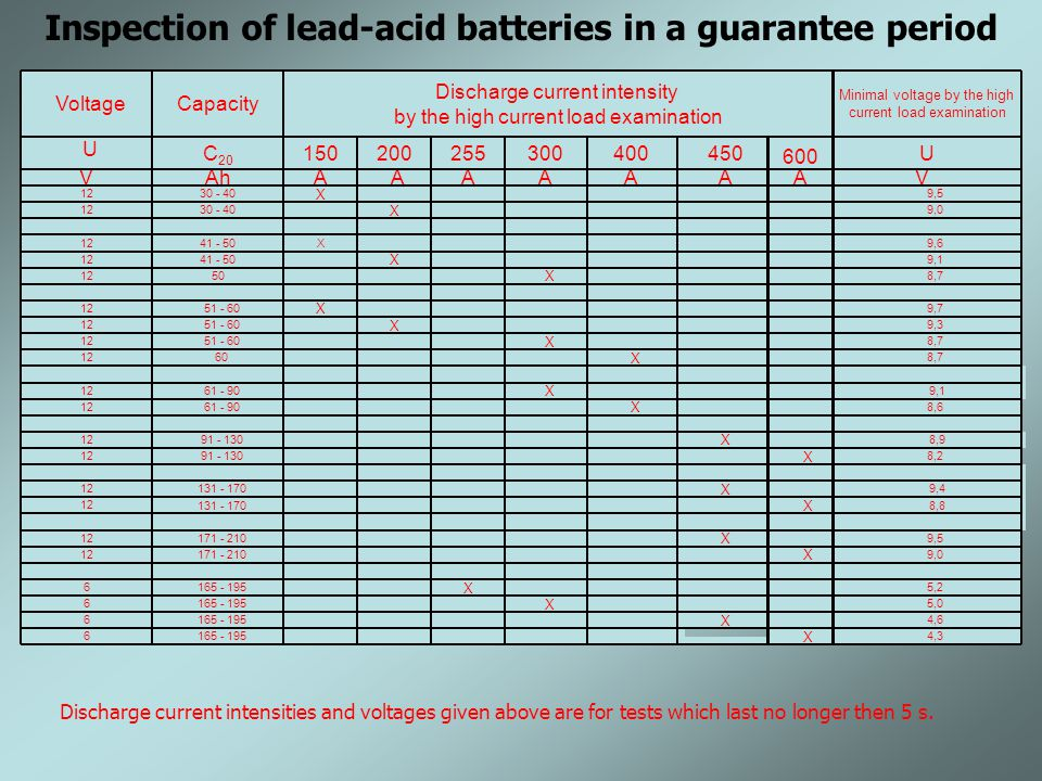 Inspection of lead-acid batteries in a guarantee period VoltageCapacity Discharge current intensity by the high current load examination Minimal voltage by the high current load examination U C 20 150200255300400450 600 U VAhAAAAAAAV 1230 - 40 X 9,5 12 30 - 40 X 9,0 1241 - 50X9,6 1241 - 50 X 9,1 12 50 X 8,7 1251 - 60 X 9,7 12 51 - 60 X 9,3 12 51 - 60 X 8,7 1260 X 8,7 12 61 - 90 X 9,1 12 61 - 90 X 8,6 1291 - 130 X 8,9 12 91 - 130 X 8,2 12131 - 170 X 9,4 12 131 - 170 X 8,8 12171 - 210 X 9,5 12171 - 210 X 9,0 6 165 - 195 X 5,2 6165 - 195 X 5,0 6 165 - 195 X 4,6 6 165 - 195 X 4,3 Discharge current intensities and voltages given above are for tests which last no longer then 5 s.