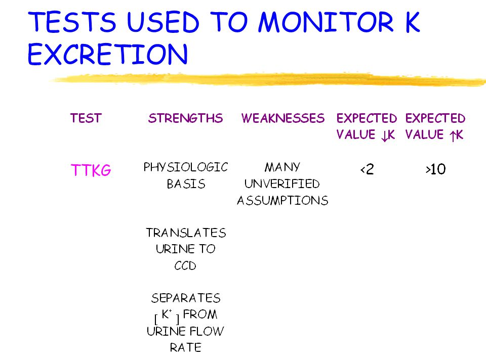 TESTS USED TO MONITOR K EXCRETION