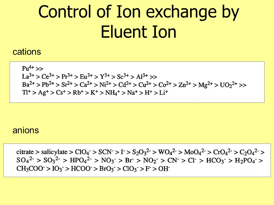 Control of Ion exchange by Eluent Ion cations anions
