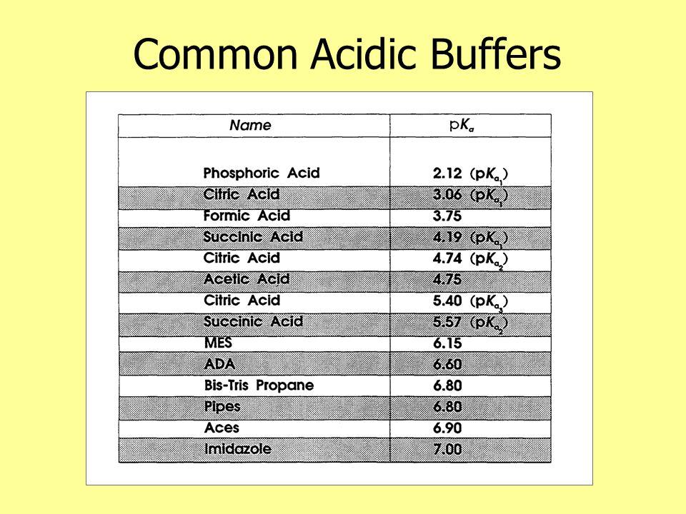 Common Acidic Buffers