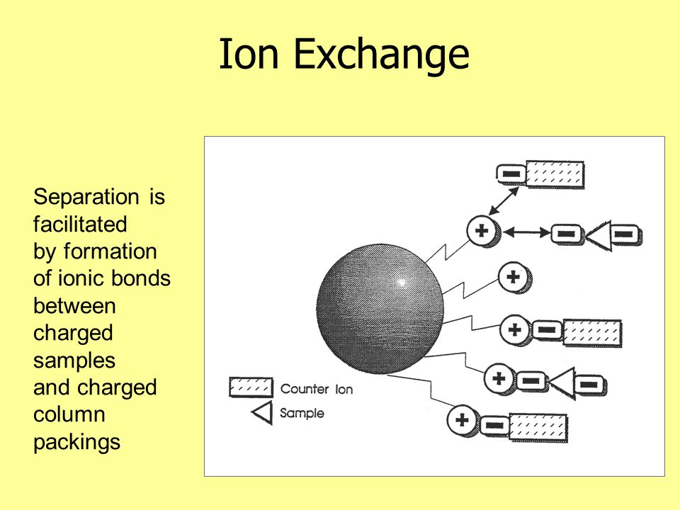 Ion Exchange Separation is facilitated by formation of ionic bonds between charged samples and charged column packings