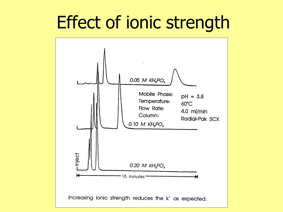 Effect of ionic strength
