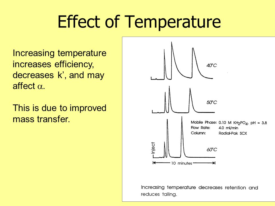 Effect of Temperature Increasing temperature increases efficiency, decreases k', and may affect .