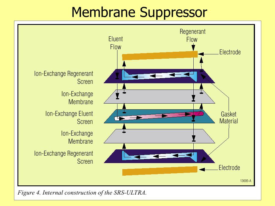 Membrane Suppressor
