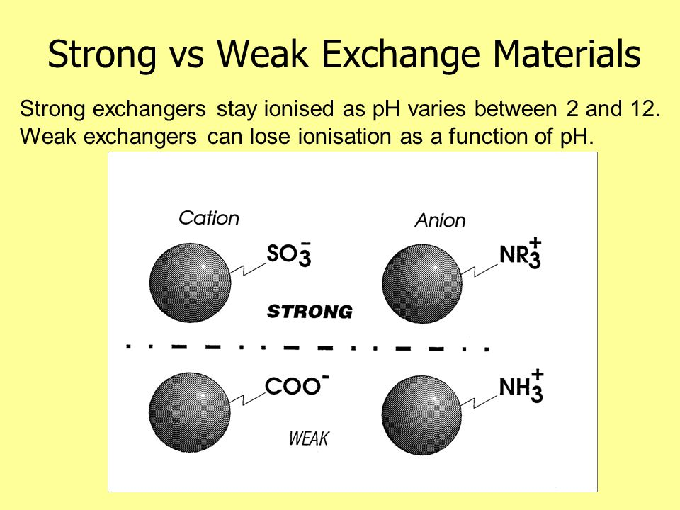 Strong vs Weak Exchange Materials Strong exchangers stay ionised as pH varies between 2 and 12. Weak exchangers can lose ionisation as a function of p