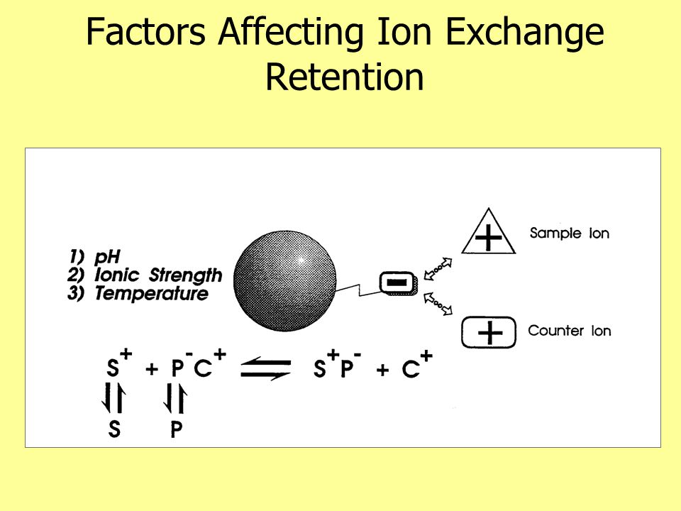 Control of Ion exchange by pH Changing the pH can eliminate the charge of the column if the column is weak, or eliminate the charge on the ion if ion is weak.