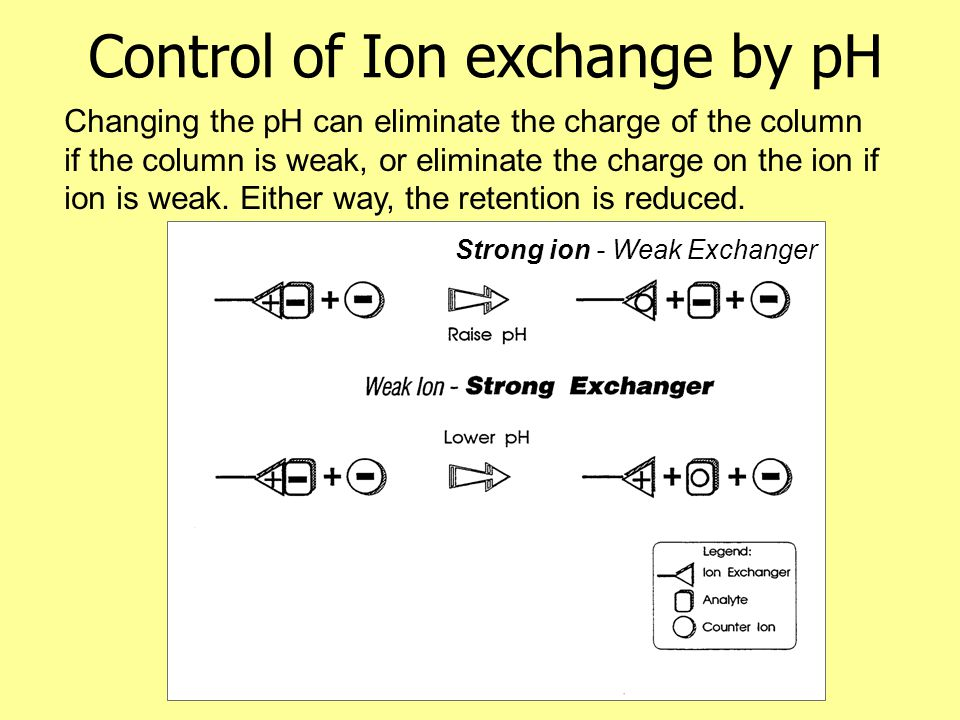 Control of Ion exchange by pH Changing the pH can eliminate the charge of the column if the column is weak, or eliminate the charge on the ion if ion