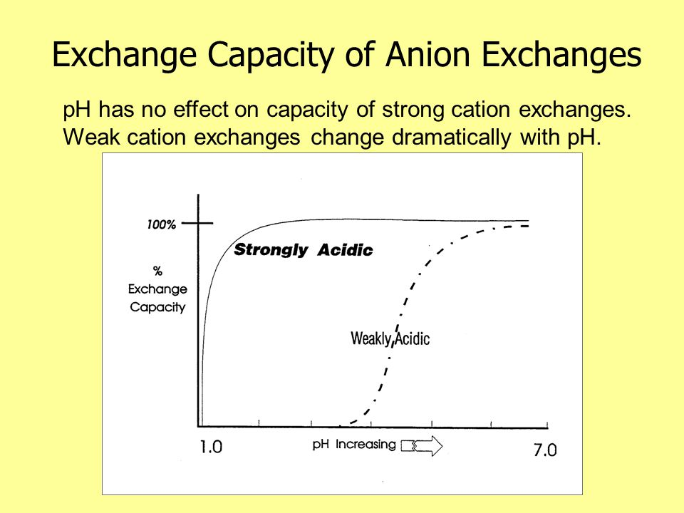 Control of Ion exchange by Ionic Strength Sample ZoneBGE Zone A - + As the concentration of the eluent ion increases, retention tends to decrease