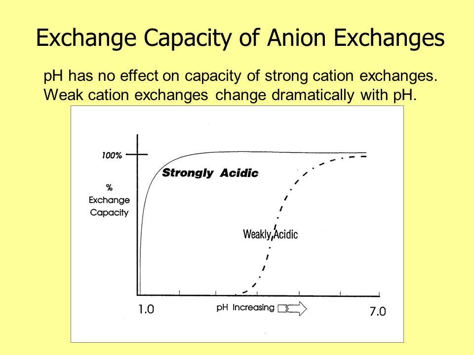 Exchange Capacity of Anion Exchanges pH has no effect on capacity of strong cation exchanges.