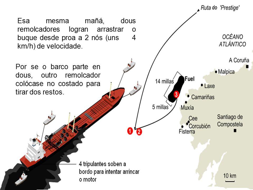 Esa mesma mañá, dous remolcadores logran arrastrar o buque desde proa a 2 nós (uns 4 km/h) de velocidade.