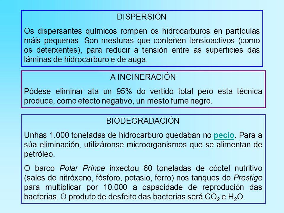 DISPERSIÓN Os dispersantes químicos rompen os hidrocarburos en partículas máis pequenas.