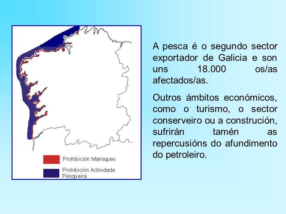 A pesca é o segundo sector exportador de Galicia e son uns 18.000 os/as afectados/as.
