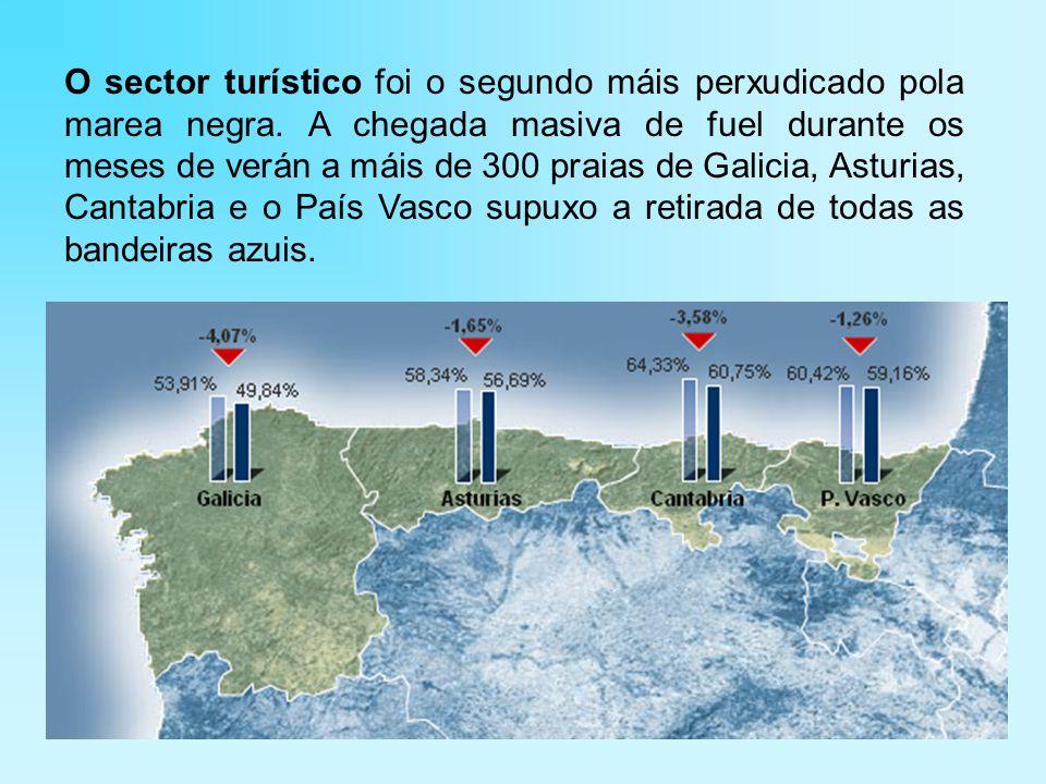 O sector turístico foi o segundo máis perxudicado pola marea negra.